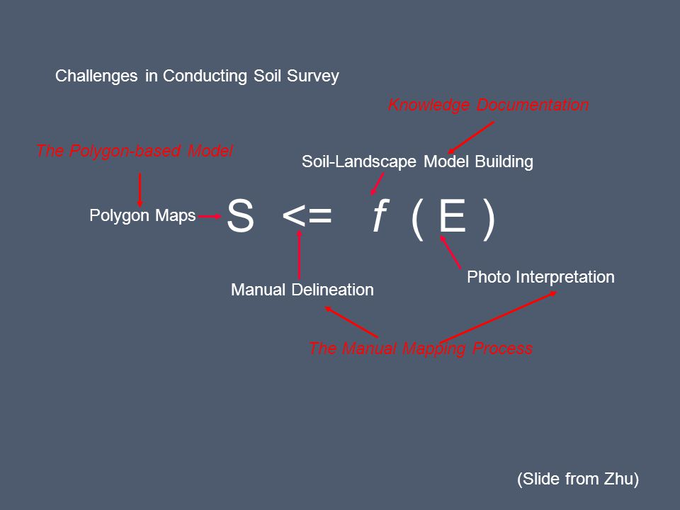 S <= f ( E ) Challenges in Conducting Soil Survey