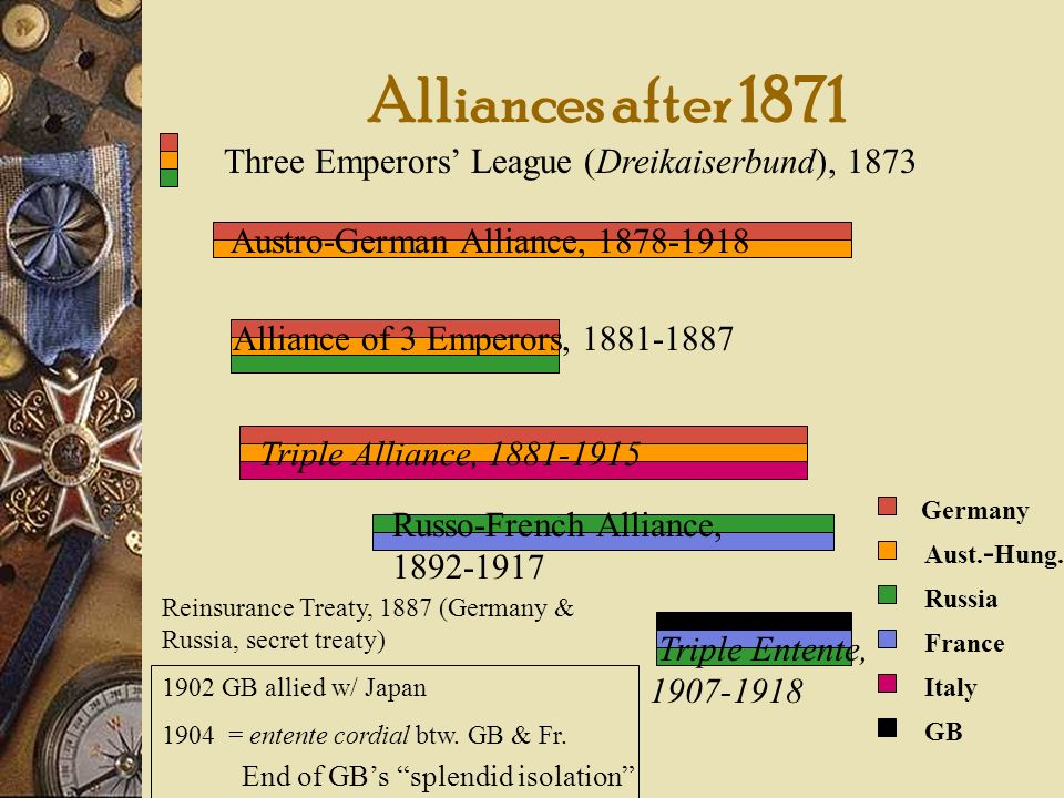 Alliances after 1871 Three Emperors' League (Dreikaiserbund), 1873
