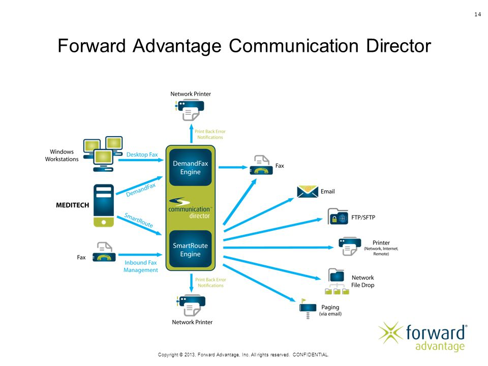 Forward Advantage Communication Director