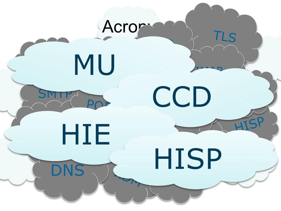MU CCD HIE HISP MU Acronyms CCDA DNS TLS CCD PHI MIME PHI MIME ONC TLS
