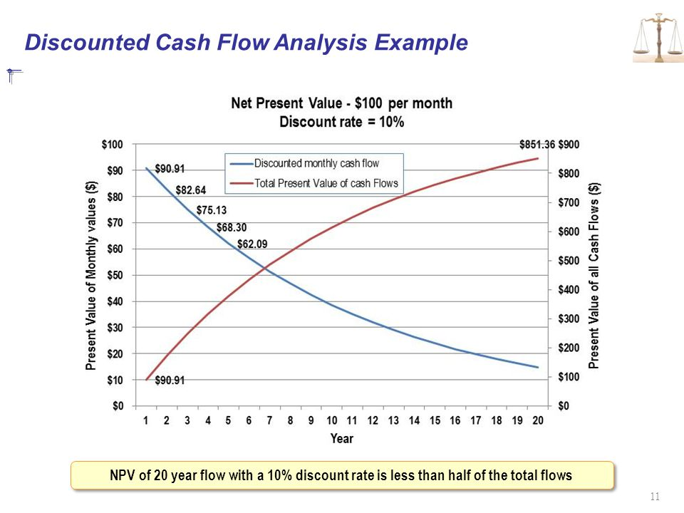 Discounted Cash Flow Analysis Example