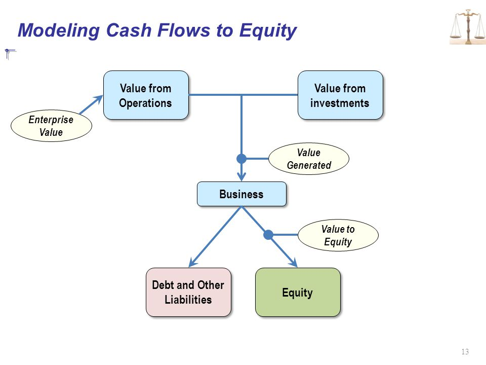 Modeling Cash Flows to Equity