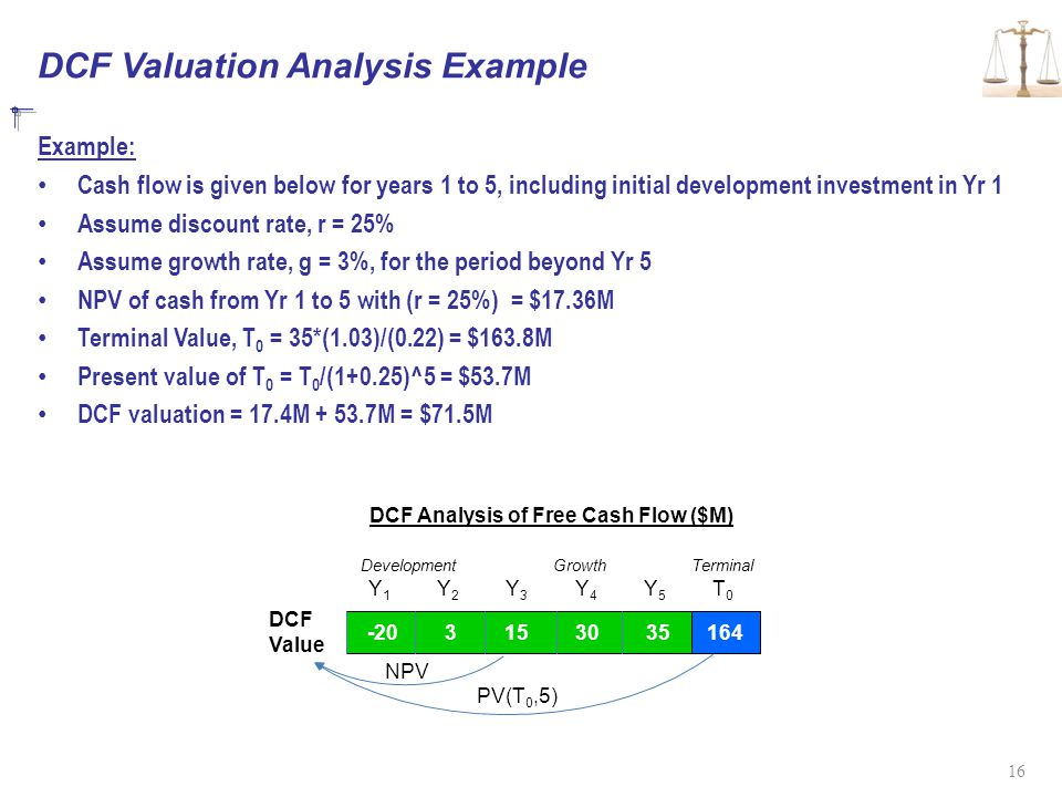 DCF Valuation Analysis Example