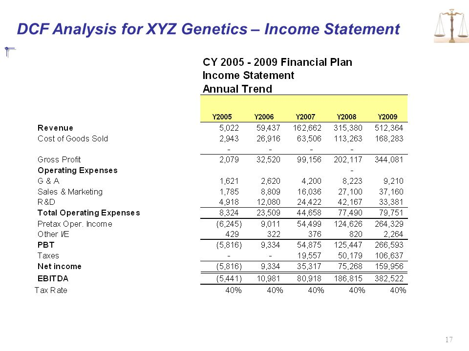 DCF Analysis for XYZ Genetics – Income Statement