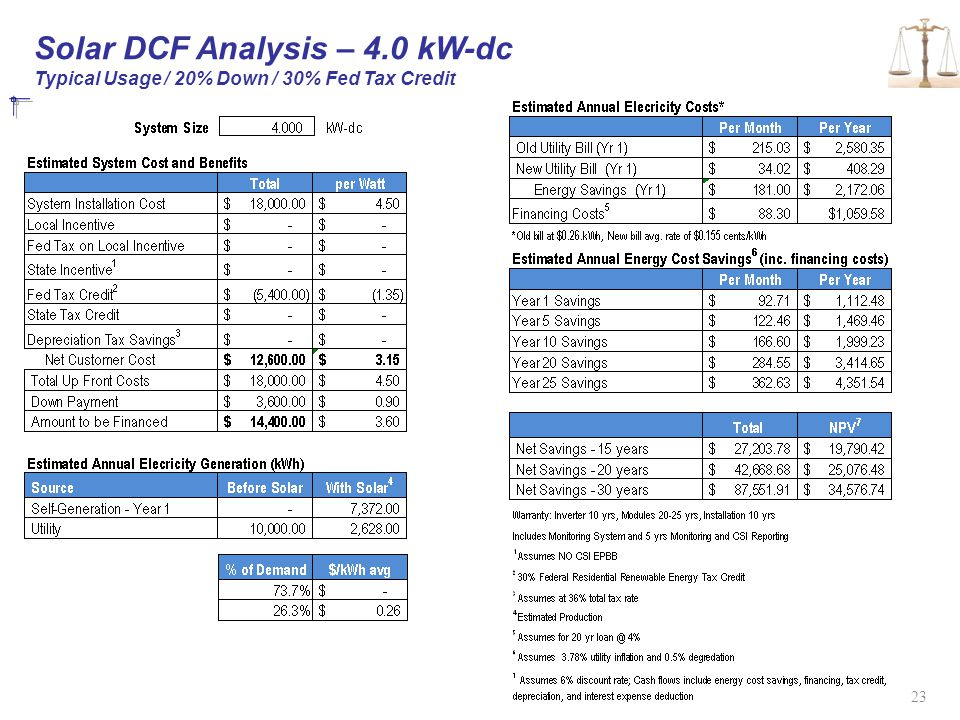 Solar DCF Analysis – 4.0 kW-dc Typical Usage / 20% Down / 30% Fed Tax Credit