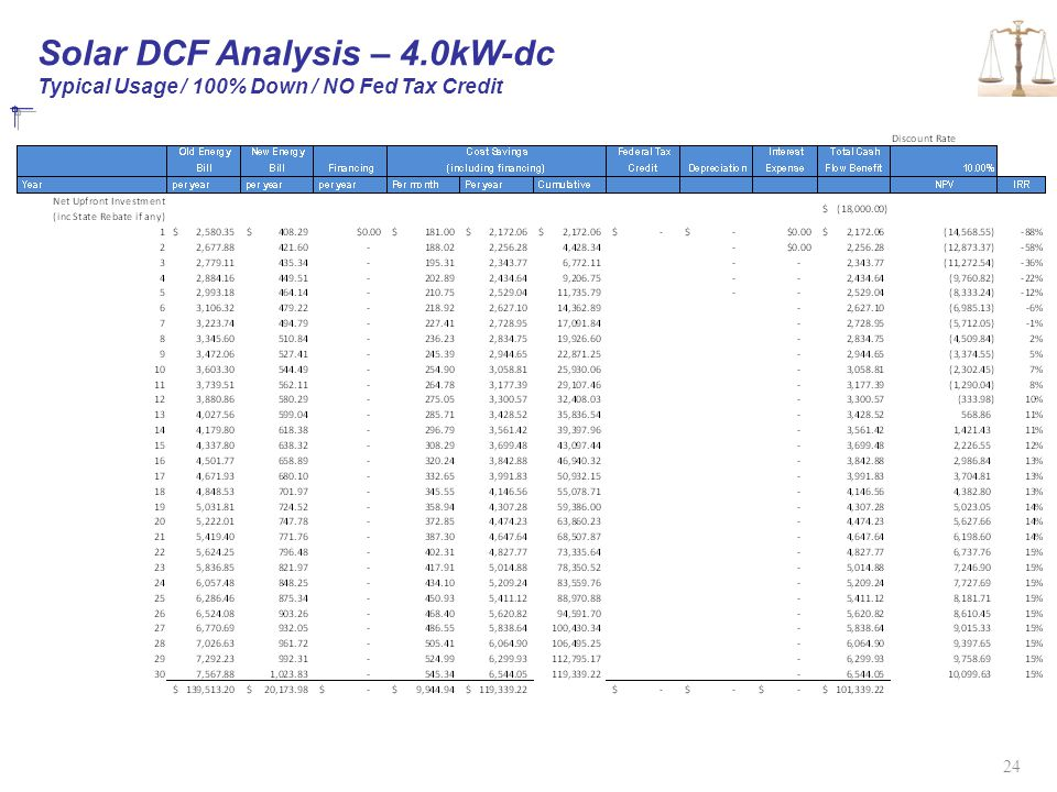 Solar DCF Analysis – 4.0kW-dc Typical Usage / 100% Down / NO Fed Tax Credit