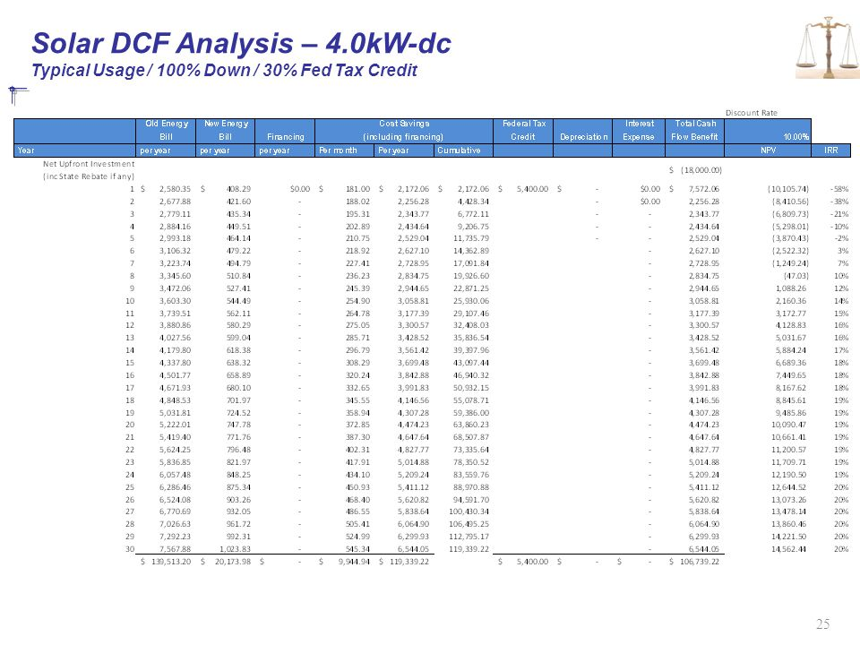 Solar DCF Analysis – 4.0kW-dc Typical Usage / 100% Down / 30% Fed Tax Credit
