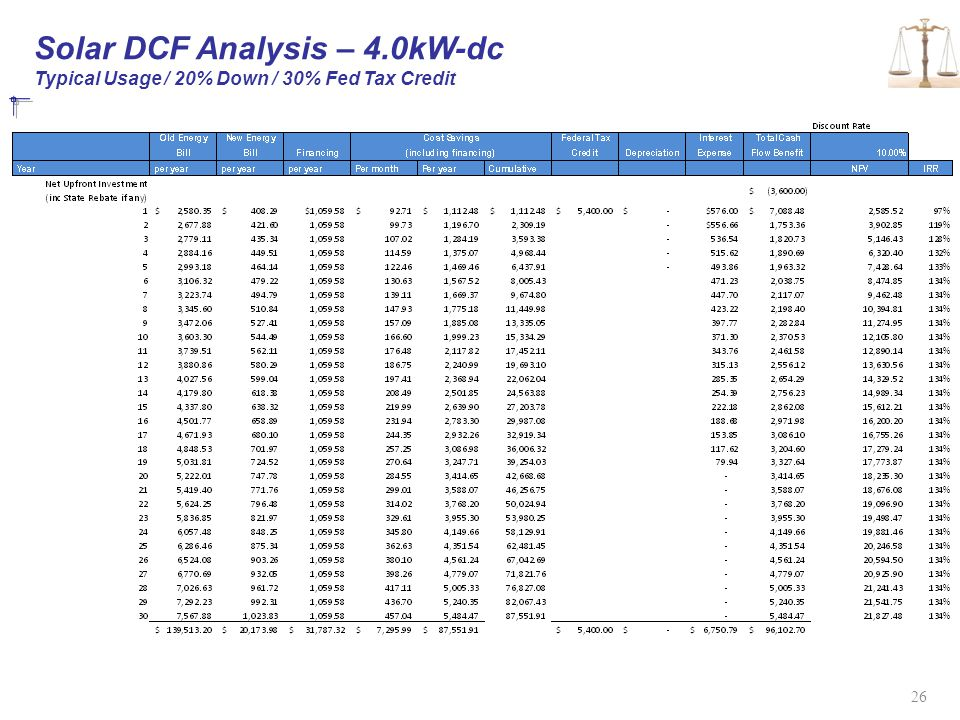 Solar DCF Analysis – 4.0kW-dc Typical Usage / 20% Down / 30% Fed Tax Credit