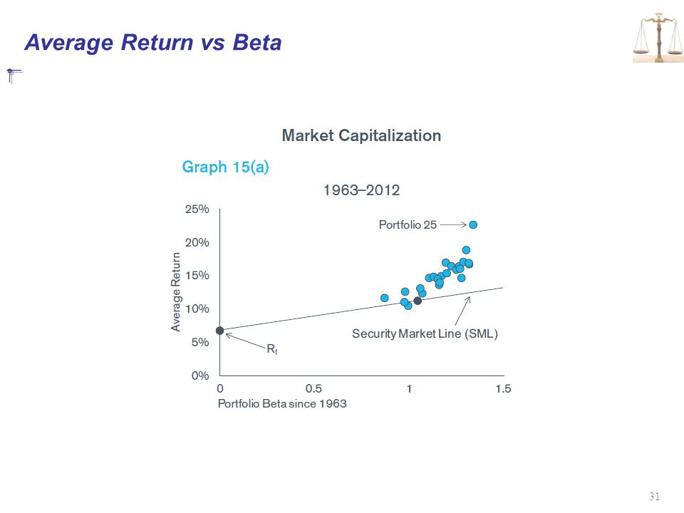 Average Return vs Beta
