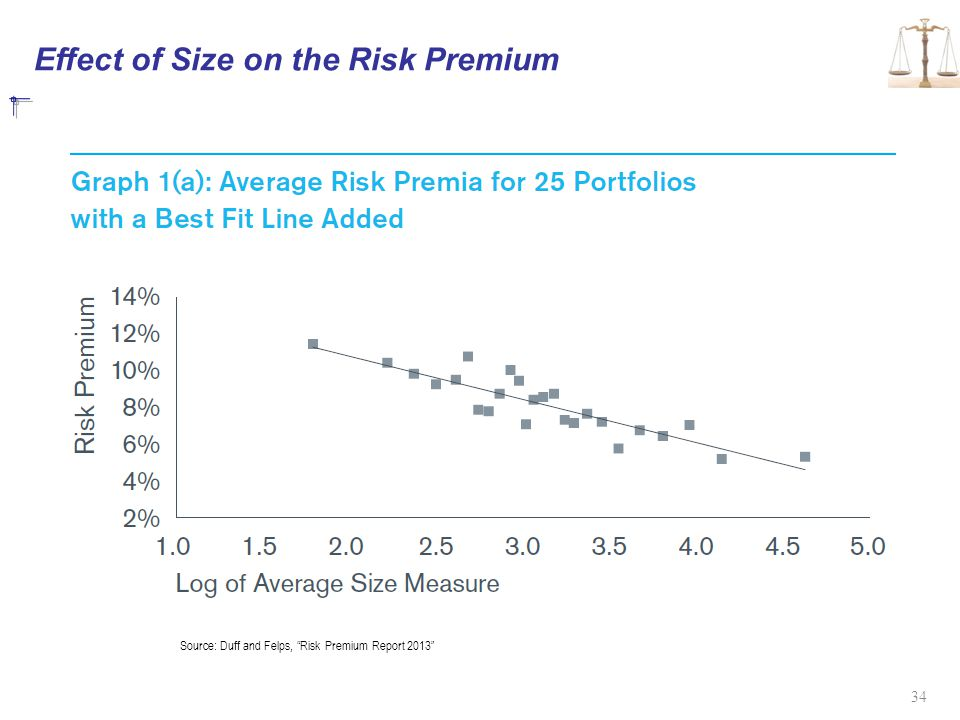 Effect of Size on the Risk Premium
