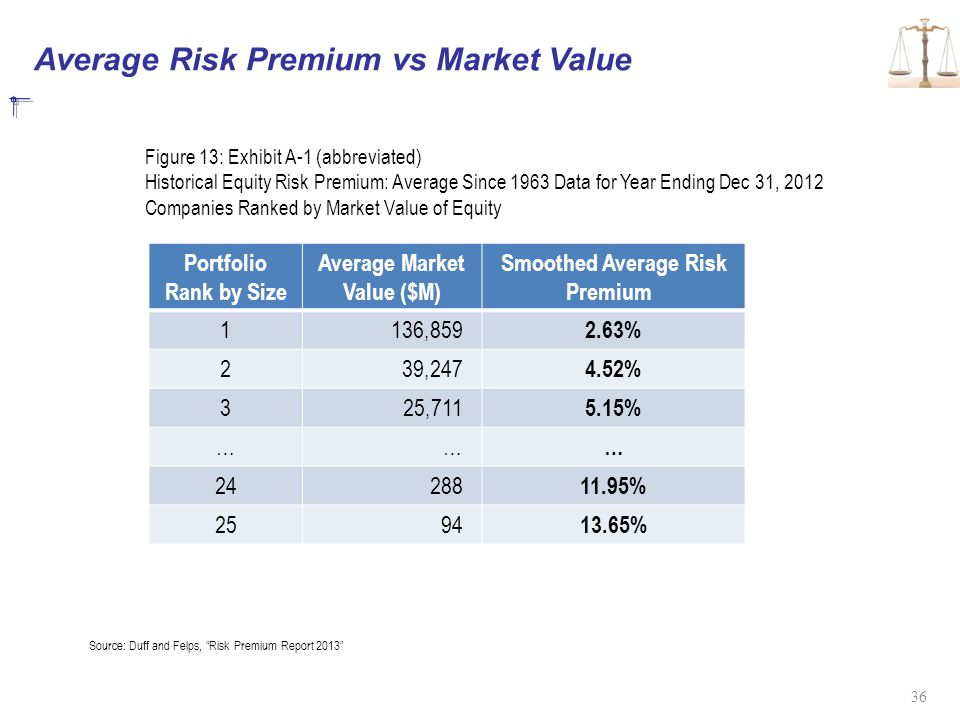 Average Risk Premium vs Market Value