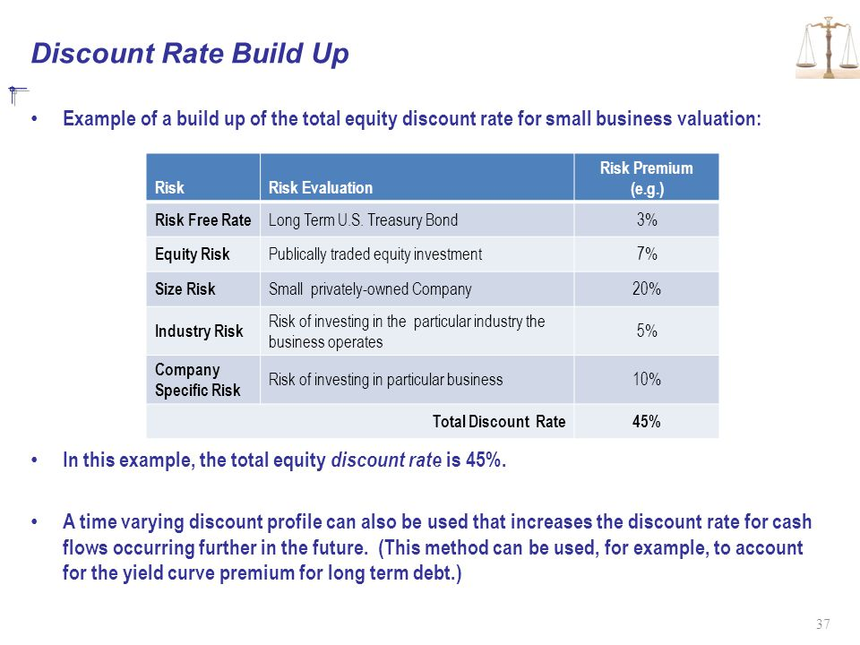 Discount Rate Build Up Example of a build up of the total equity discount rate for small business valuation: