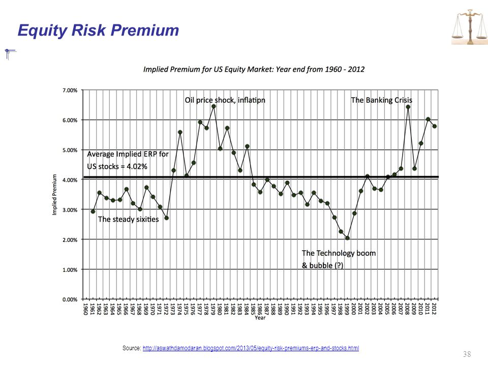 Equity Risk Premium Source: http://aswathdamodaran.blogspot.com/2013/05/equity-risk-premiums-erp-and-stocks.html.