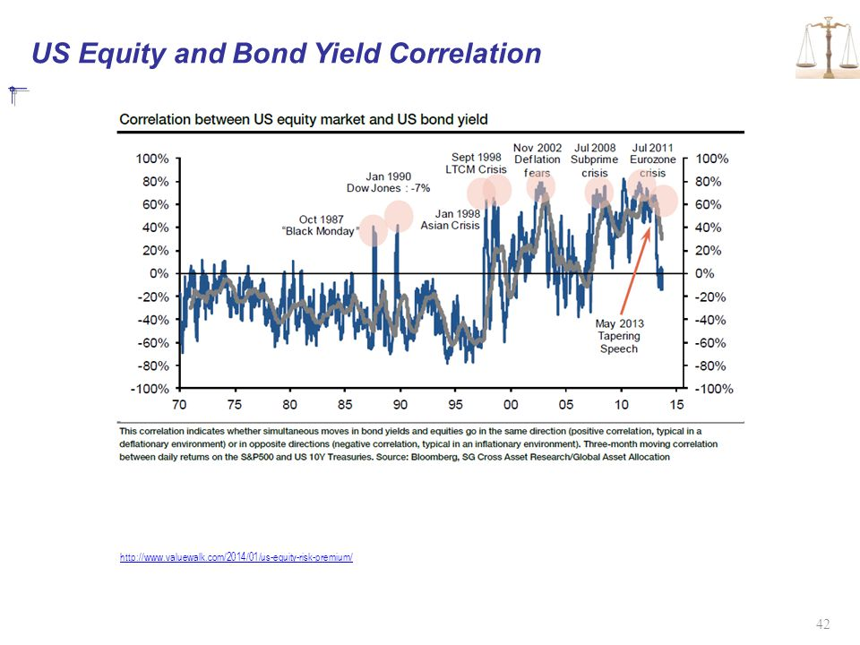 US Equity and Bond Yield Correlation