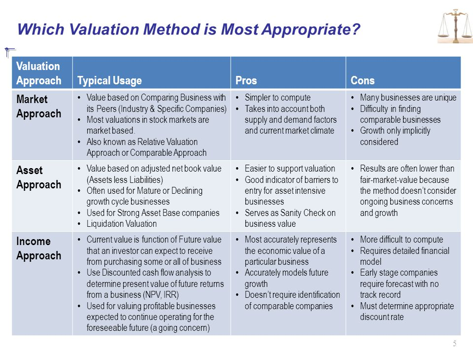 Which Valuation Method is Most Appropriate