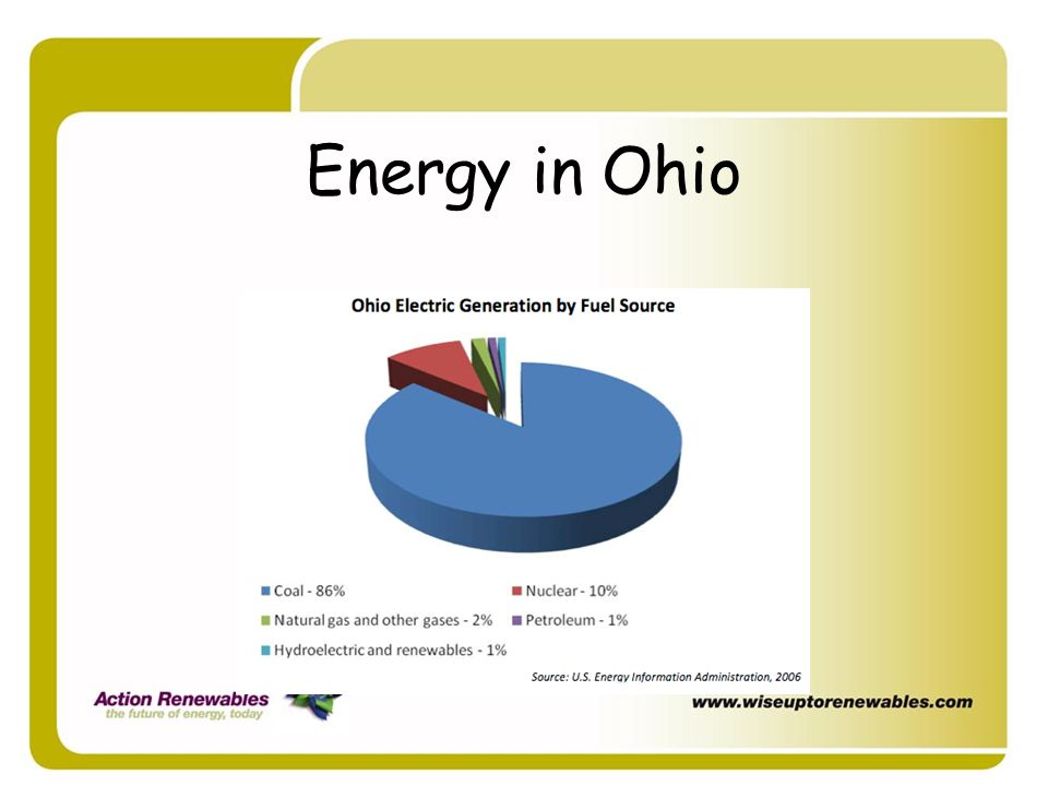 Energy in Ohio