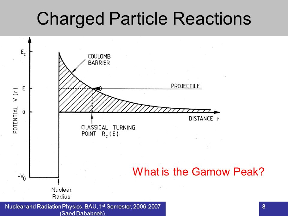 Charged Particle Reactions