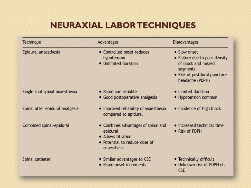 Neuraxial Labor Techniques