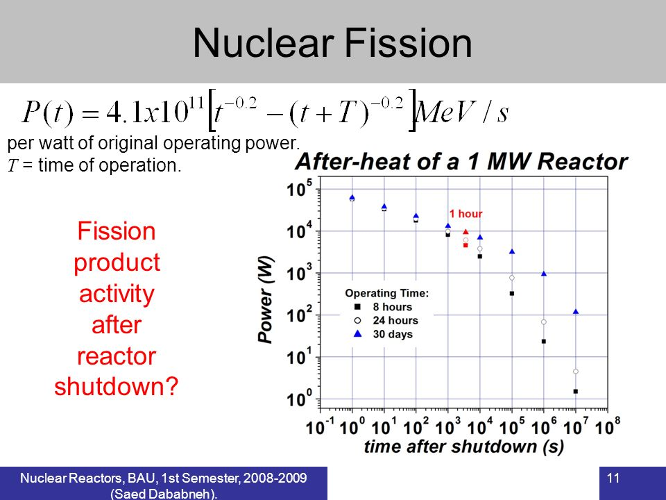 Nuclear Fission Fission product activity after reactor shutdown