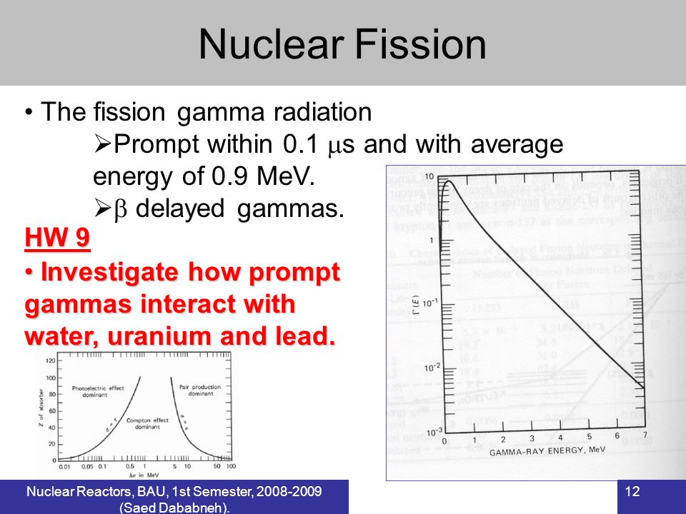 Nuclear Fission The fission gamma radiation