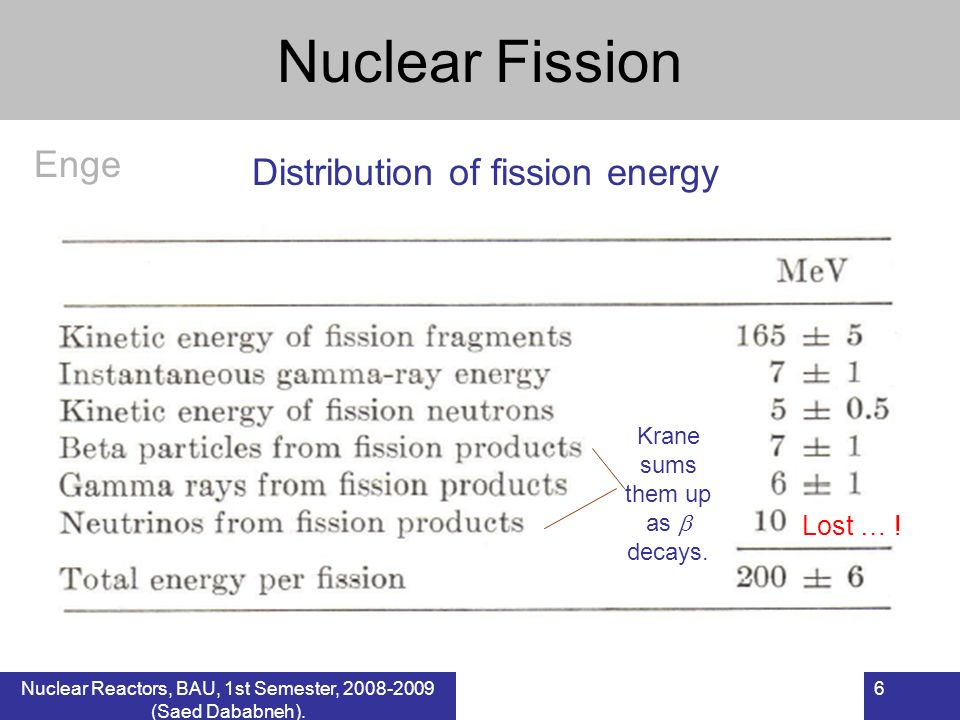 Nuclear Fission Enge Distribution of fission energy Lost … !
