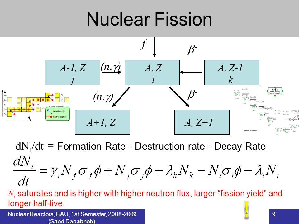 ! Nuclear Fission f - (n,) - (n,)
