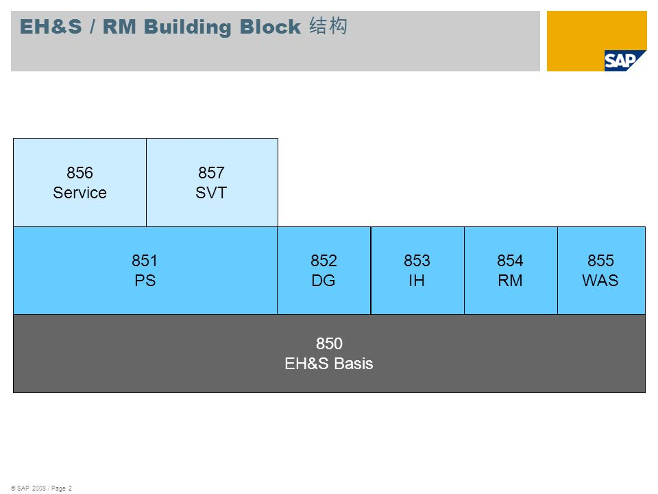EH&S / RM Building Block 结构