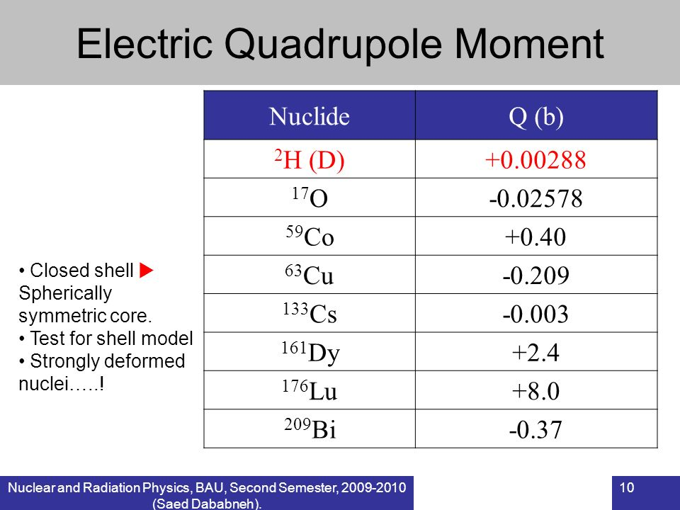 Electric Quadrupole Moment