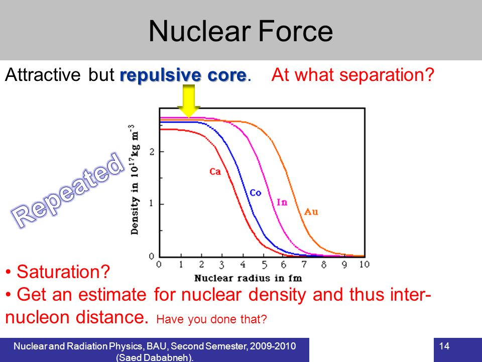Nuclear Force Repeated
