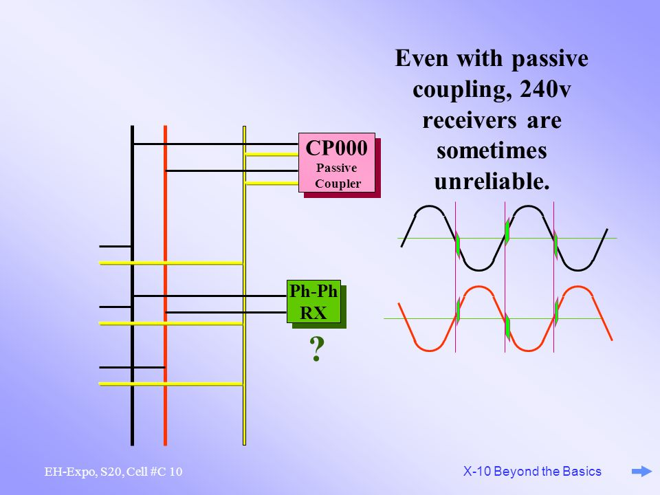 Even with passive coupling, 240v receivers are sometimes unreliable.