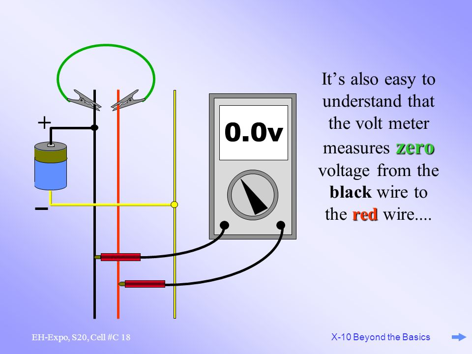 It's also easy to understand that the volt meter measures zero voltage from the black wire to the red wire....