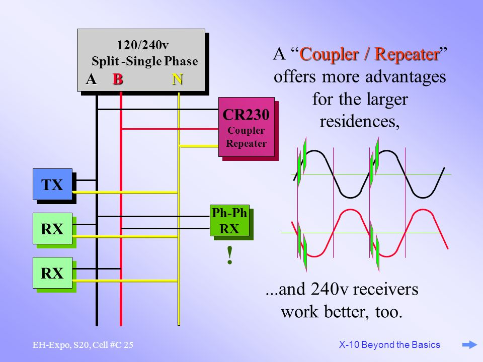 ...and 240v receivers work better, too.