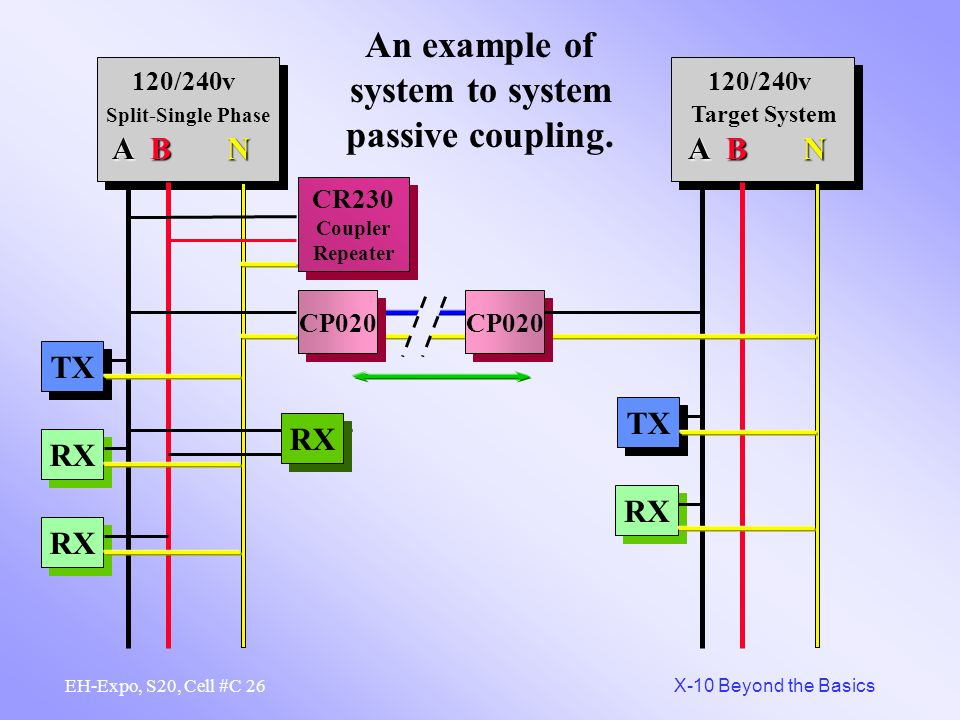 An example of system to system passive coupling.