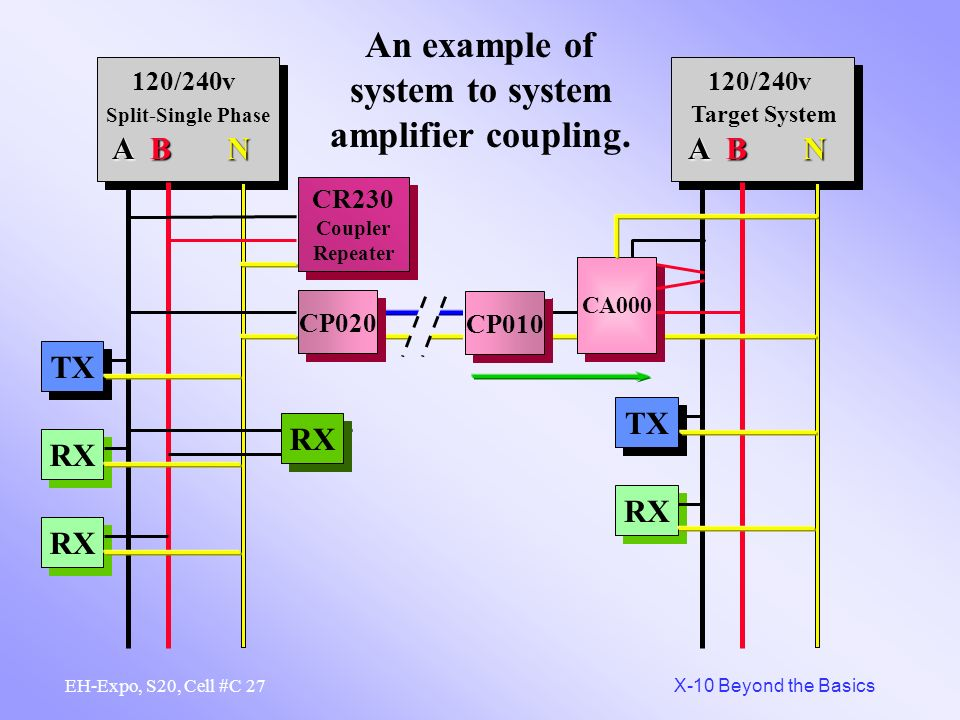 An example of system to system amplifier coupling.