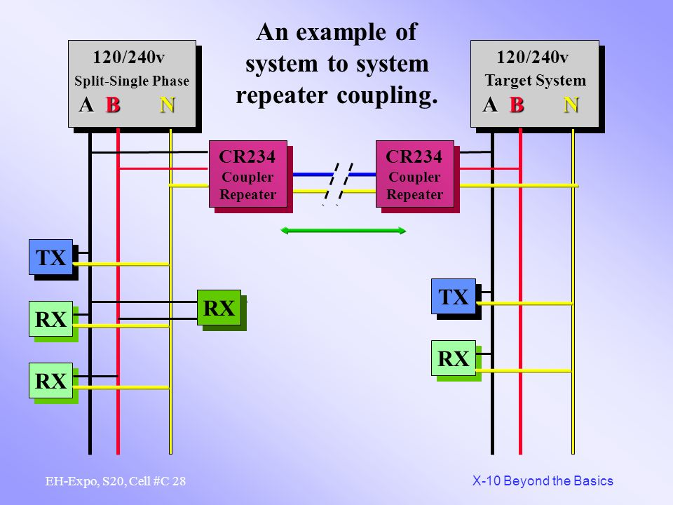 An example of system to system repeater coupling.