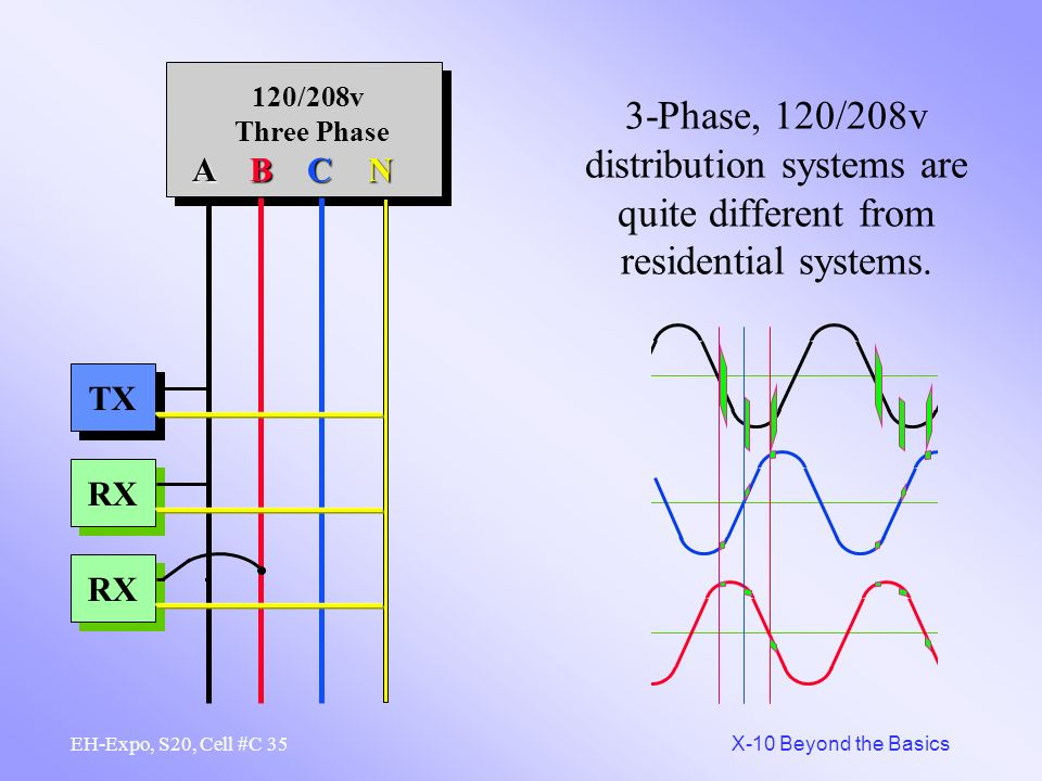 3-Phase, 120/208v distribution systems are quite different from residential systems.