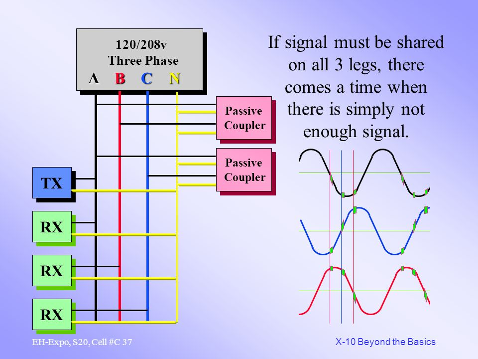 If signal must be shared on all 3 legs, there comes a time when there is simply not enough signal.