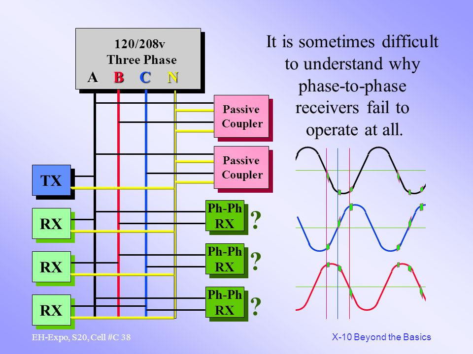 It is sometimes difficult to understand why phase-to-phase receivers fail to operate at all.