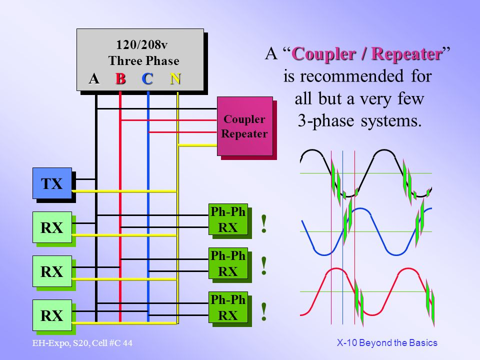 A Coupler / Repeater is recommended for all but a very few 3-phase systems.