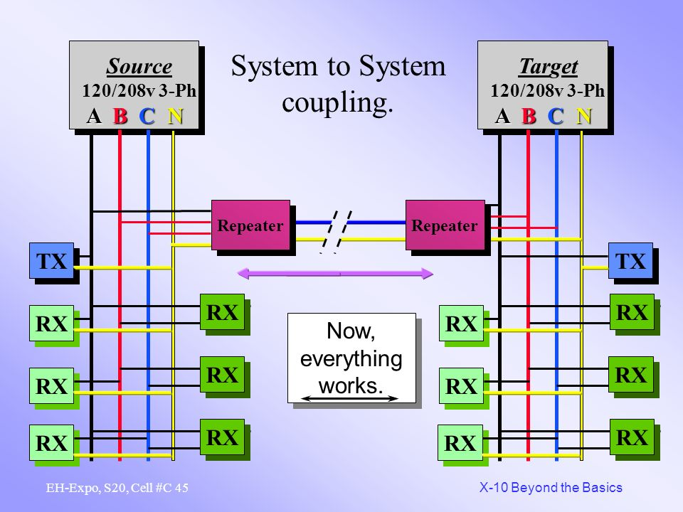 System to System coupling.