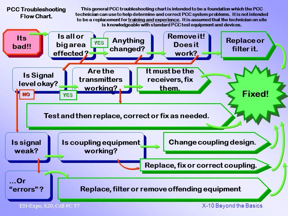 PCC Troubleshooting Flow Chart.