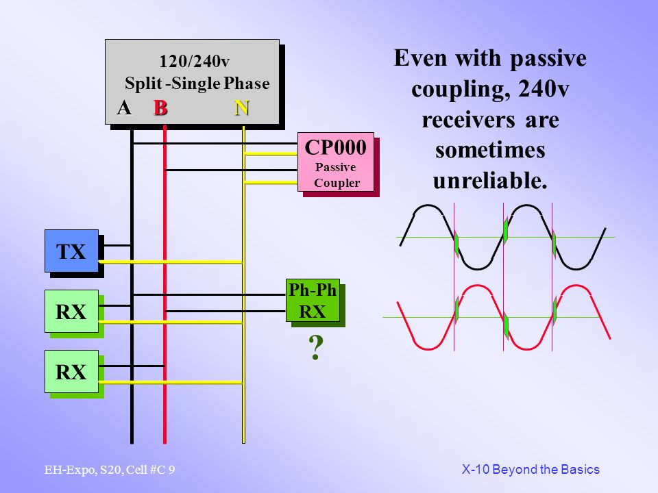 Passive coupling gives the signal a short cut between legs.