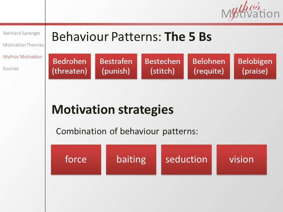 Behaviour Patterns: The 5 Bs