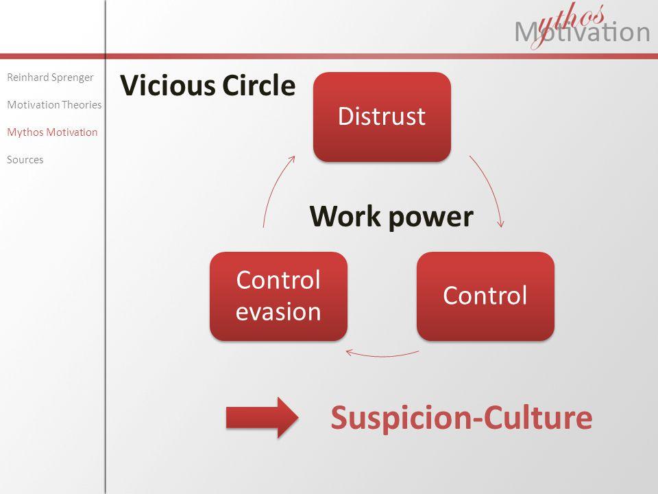 Suspicion-Culture Vicious Circle Work power Reinhard Sprenger