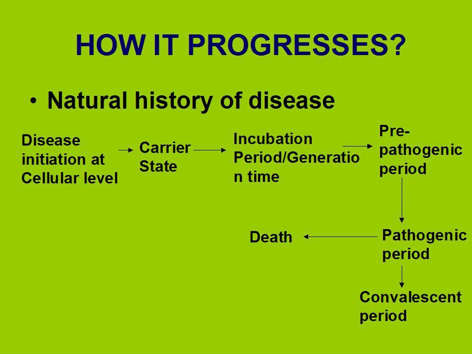 HOW IT PROGRESSES Natural history of disease Pre-pathogenic