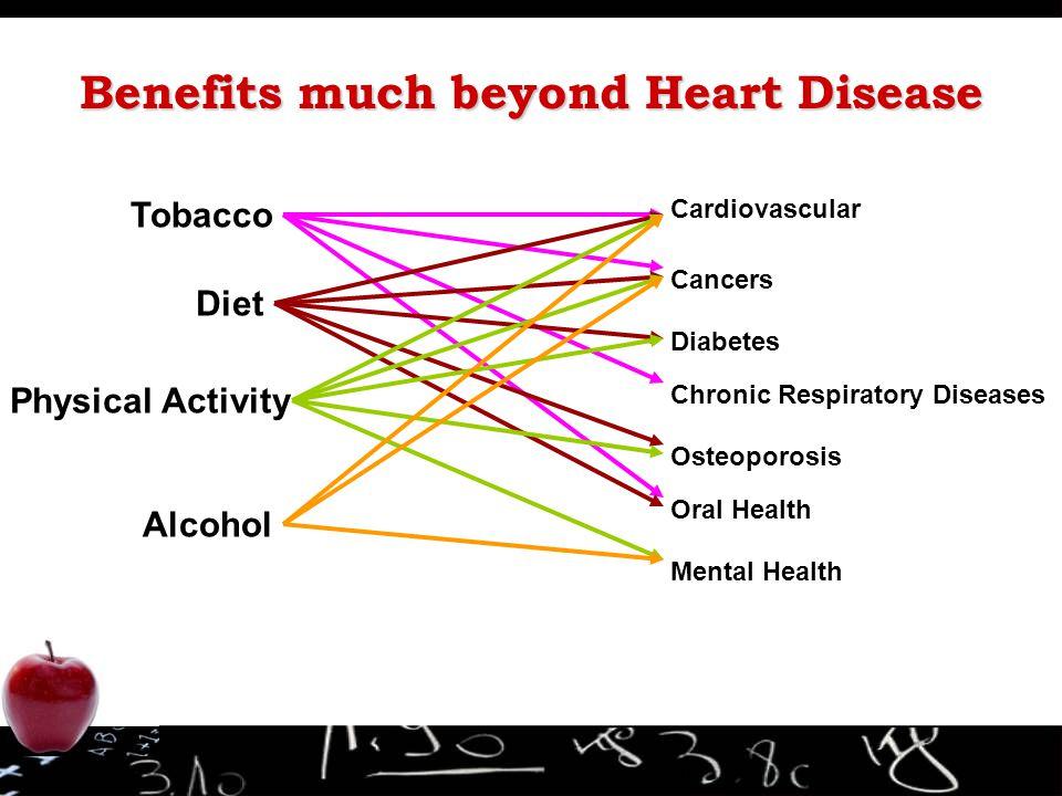 Benefits much beyond Heart Disease