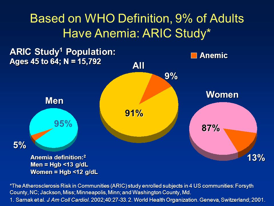 Based on WHO Definition, 9% of Adults Have Anemia: ARIC Study*