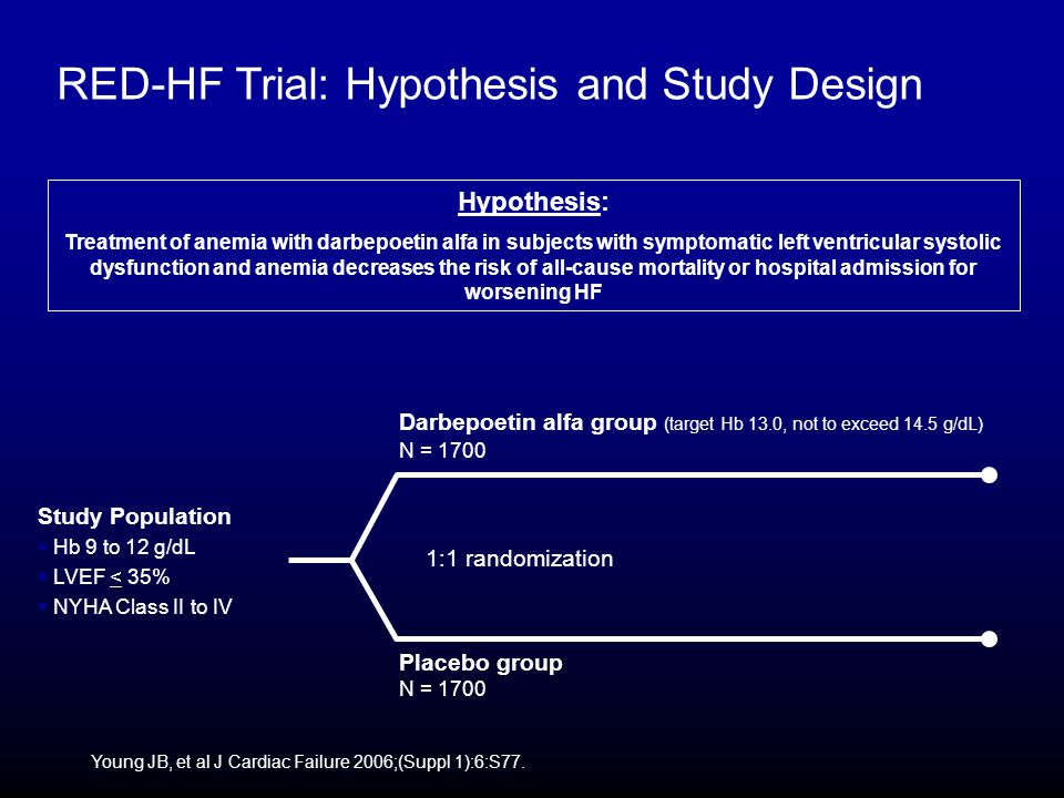 RED-HF Trial: Hypothesis and Study Design