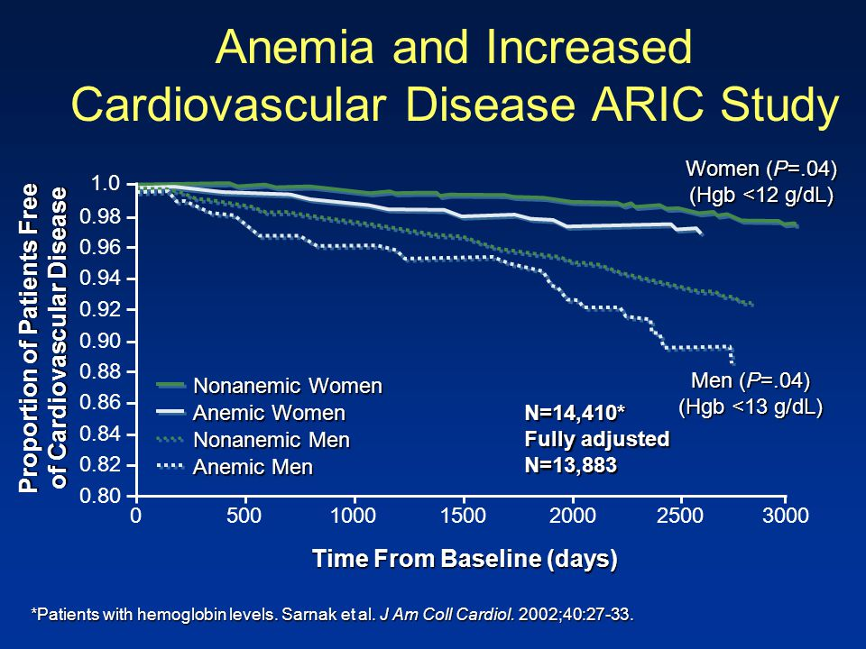 Anemia and Increased Cardiovascular Disease ARIC Study