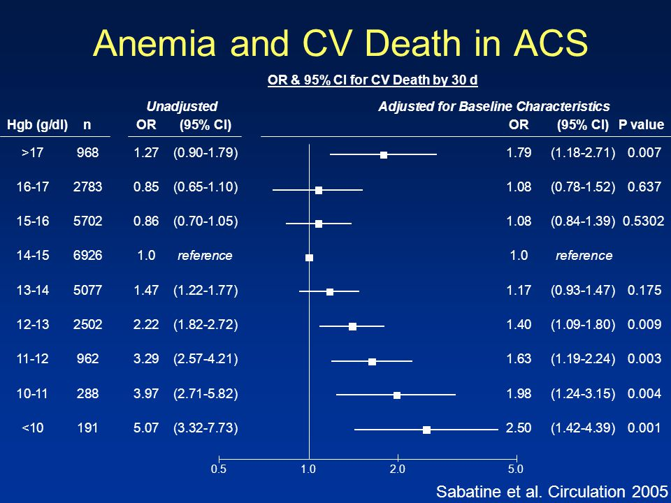Anemia and CV Death in ACS